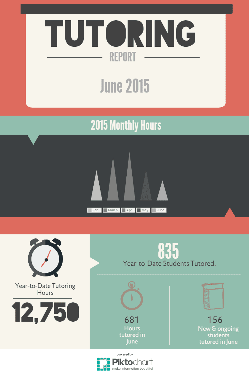 June 2015 Tutoring Hours infographic