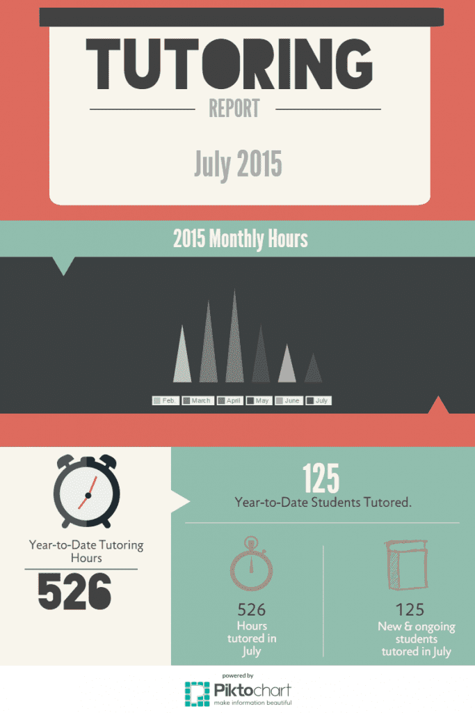 July 2015 Tutoring Hours Inforgraphic
