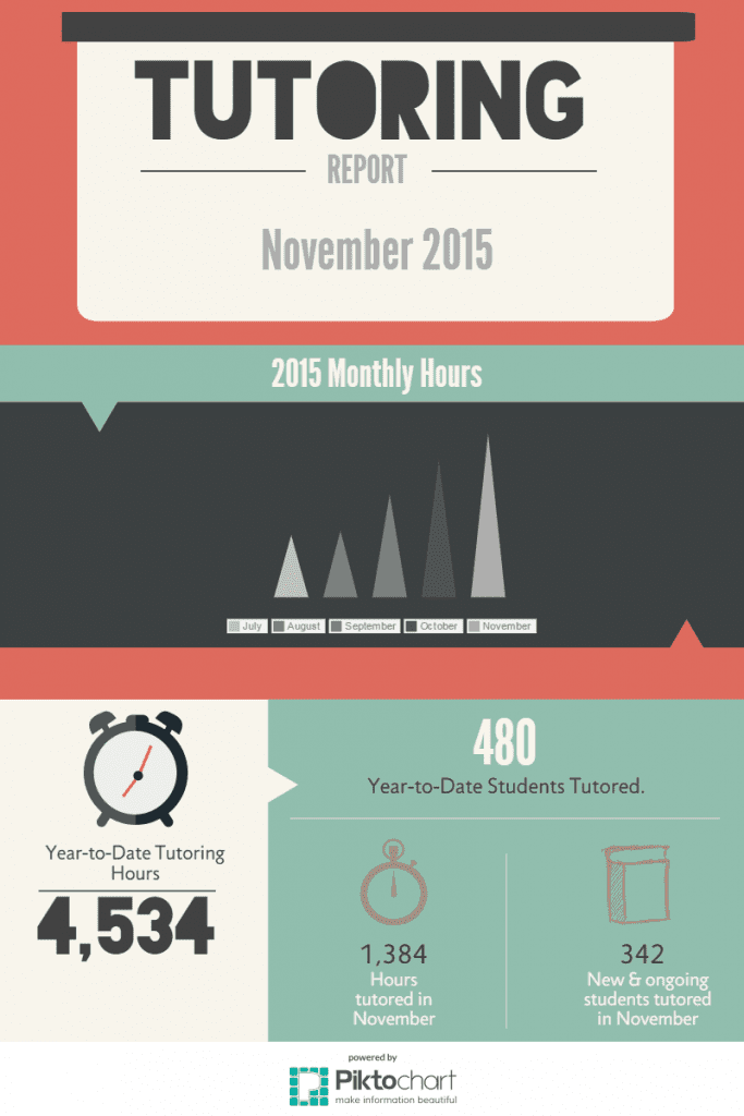 November 2015 Tutoring Hours Infographic
