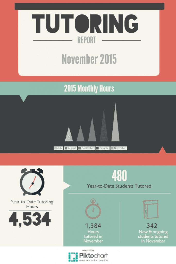November 2015 Tutoring Hours Infographic