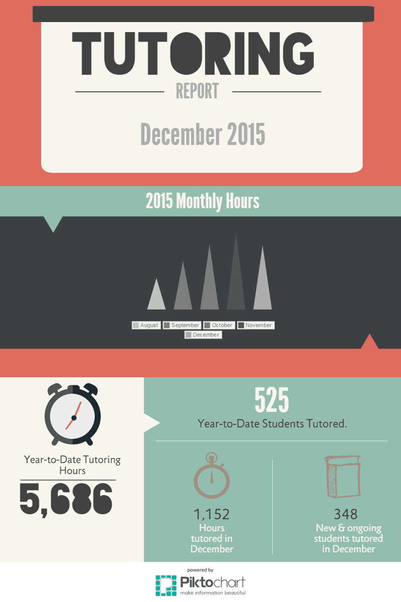December 2015 Tutoring Hours Infographic