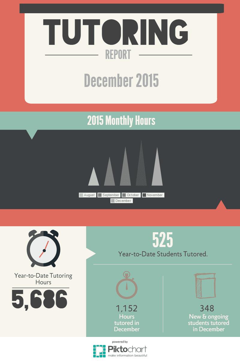 December 2015 Tutoring Hours Infographic
