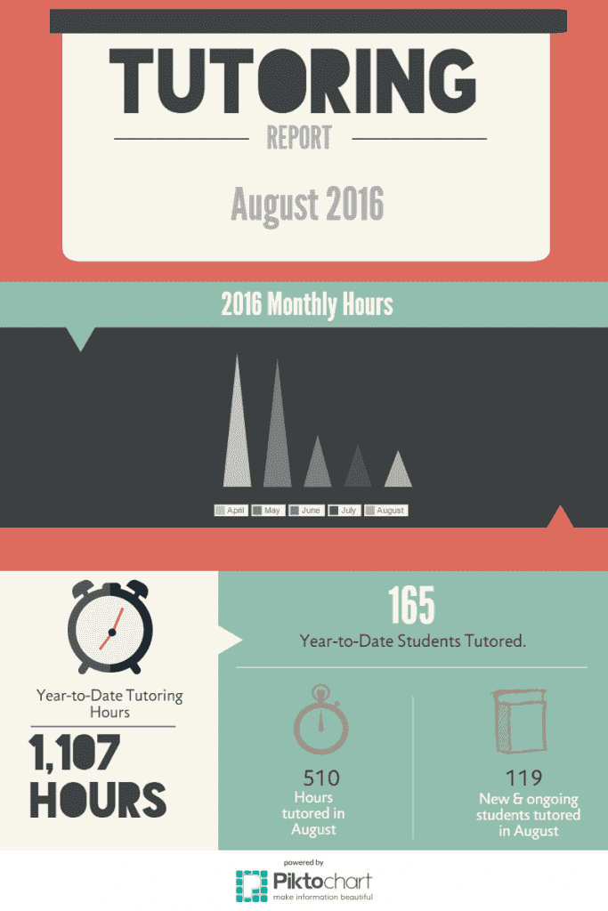 LRC August Tutoring Hours Infograph