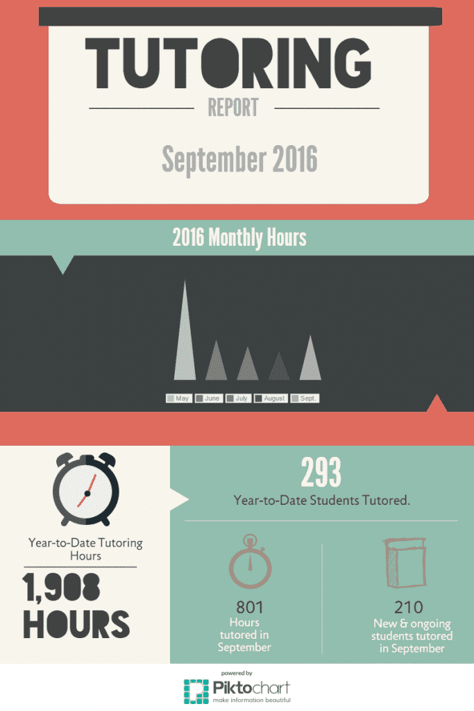 LRC September Tutoring Hours Infograph