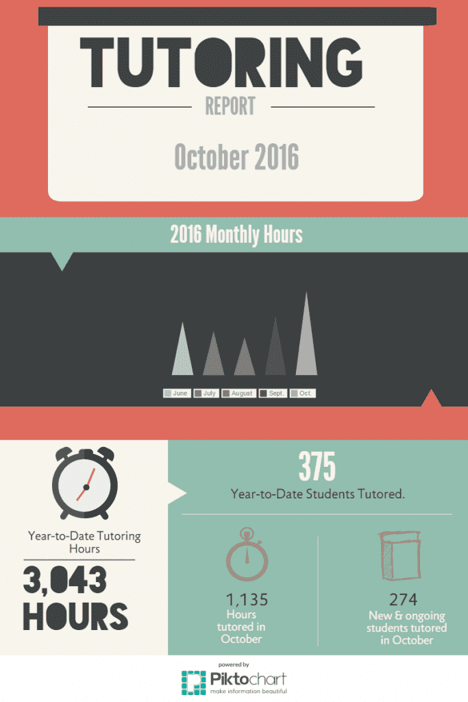 october-2016-tutoring-hours-infographic